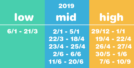 Low middle or high season 2019